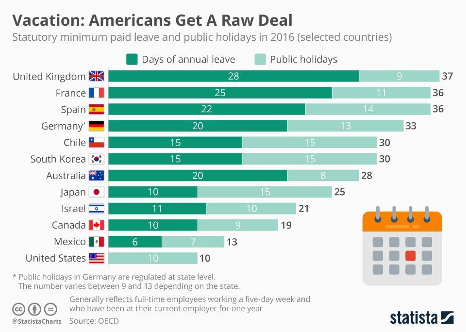 Nomadic FIRE Statista minimum paid leave and public holidays